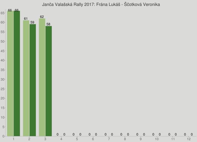 Janča Valašská Rally 2017: Frána Lukáš - Ščotková Veronika