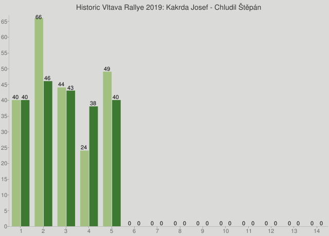 Historic Vltava Rallye 2019: Kakrda Josef - Chludil Štěpán