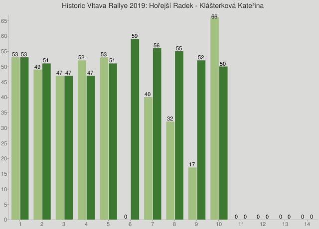Historic Vltava Rallye 2019: Hořejší Radek - Klášterková Kateřina