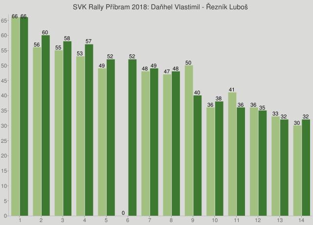 SVK Rally Příbram 2018: Daňhel Vlastimil - Řezník Luboš