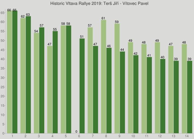 Historic Vltava Rallye 2019: Terš Jiří - Vítovec Pavel