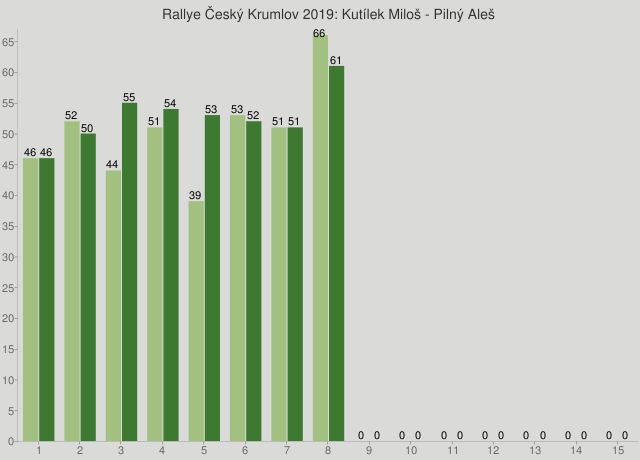 Rallye Český Krumlov 2019: Kutílek Miloš - Pilný Aleš
