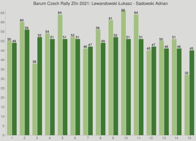 Barum Czech Rally Zlín 2021: Lewandowski Łukasz - Sadowski Adrian