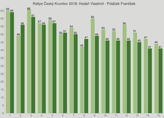 Rallye Český Krumlov 2018: Hodaň Vlastimil - Poláček František