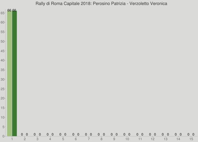 Rally di Roma Capitale 2018: Perosino Patrizia - Verzoletto Veronica