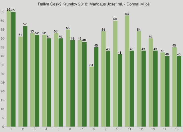 Rallye Český Krumlov 2018: Mandaus Josef ml. - Dohnal Miloš