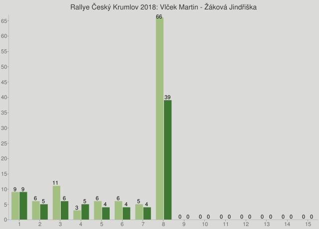 Rallye Český Krumlov 2018: Vlček Martin - Žáková Jindřiška