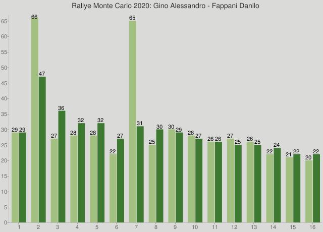 Rallye Monte Carlo 2020: Gino Alessandro - Fappani Danilo
