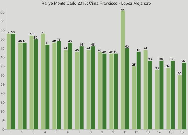 Rallye Monte Carlo 2016: Cima Francisco - Lopez Alejandro
