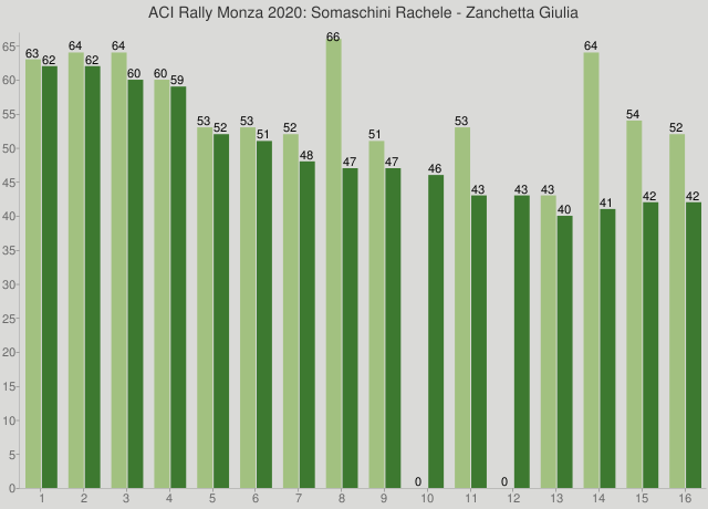 ACI Rally Monza 2020: Somaschini Rachele - Zanchetta Giulia