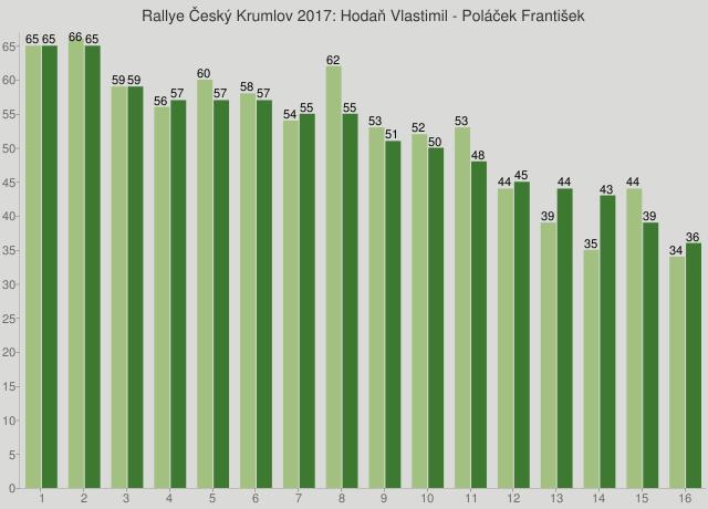 Rallye Český Krumlov 2017: Hodaň Vlastimil - Poláček František