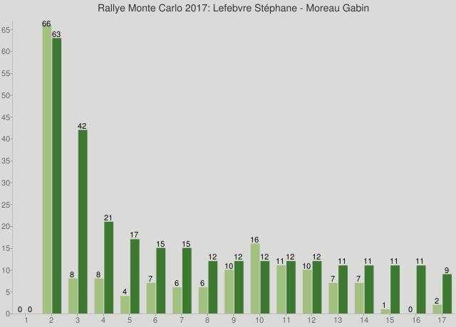 Rallye Monte Carlo 2017: Lefebvre Stéphane - Moreau Gabin
