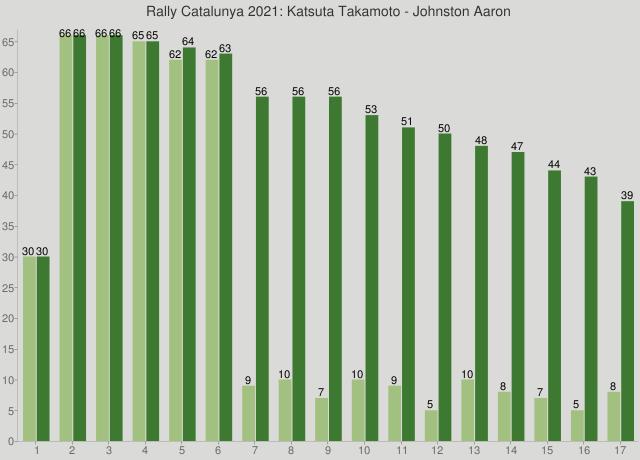 Rally Catalunya 2021: Katsuta Takamoto - Johnston Aaron