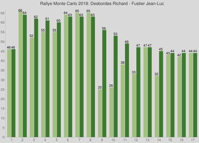 Rallye Monte Carlo 2018: Desbordes Richard - Fustier Jean-Luc