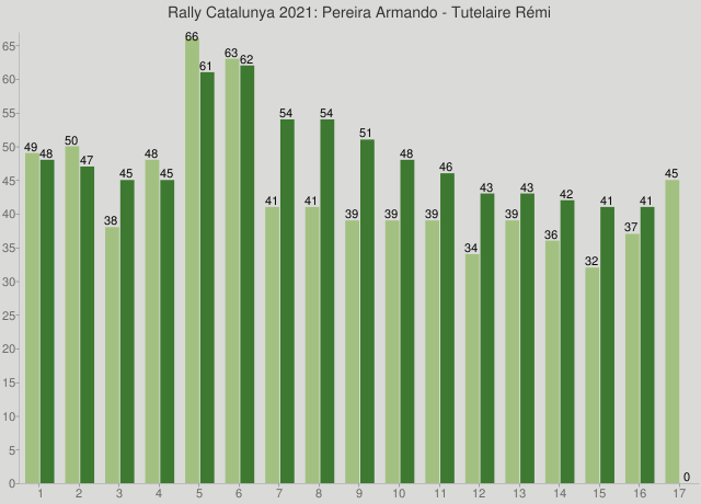 Rally Catalunya 2021: Pereira Armando - Tutelaire Rémi