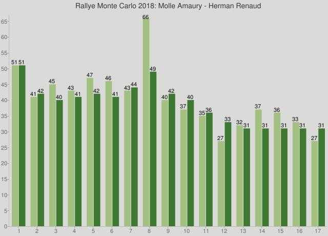 Rallye Monte Carlo 2018: Molle Amaury - Herman Renaud
