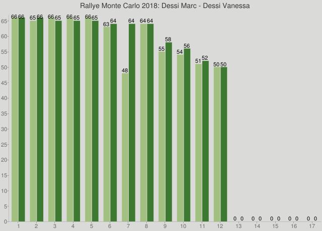 Rallye Monte Carlo 2018: Dessi Marc - Dessi Vanessa