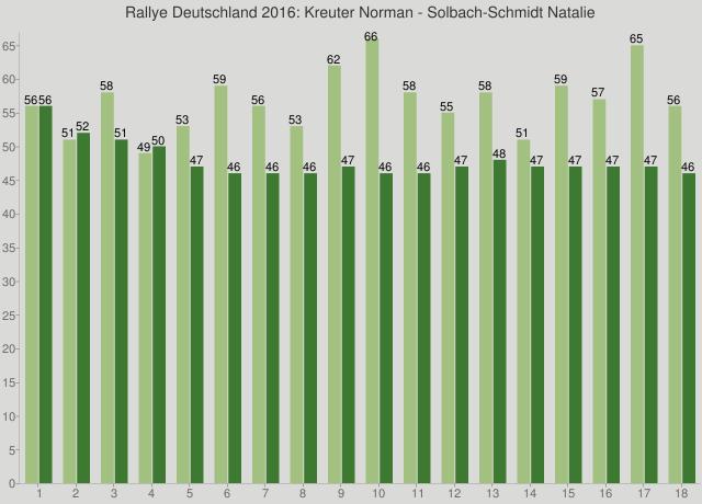Rallye Deutschland 2016: Kreuter Norman - Solbach-Schmidt Natalie