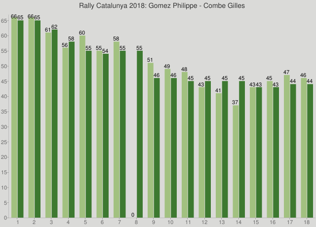 Rally Catalunya 2018: Gomez Philippe - Combe Gilles
