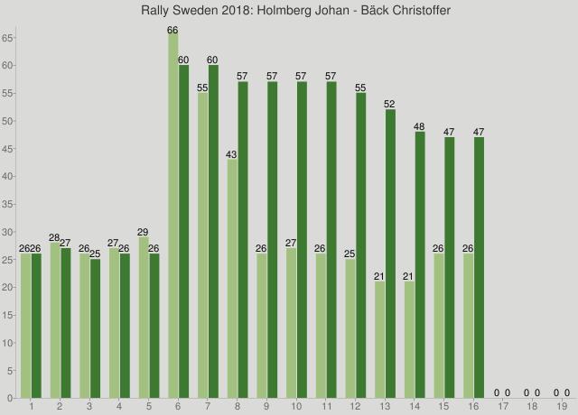 Rally Sweden 2018: Holmberg Johan - Bäck Christoffer