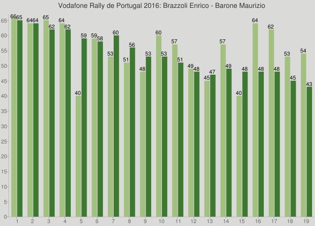 Vodafone Rally de Portugal 2016: Brazzoli Enrico - Barone Maurizio