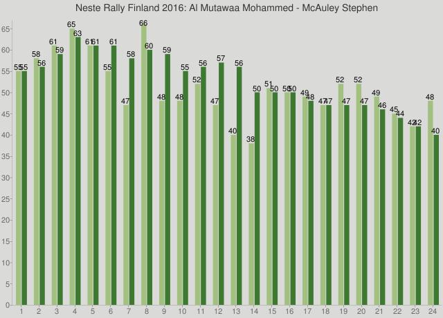 Neste Rally Finland 2016: Al Mutawaa Mohammed - McAuley Stephen