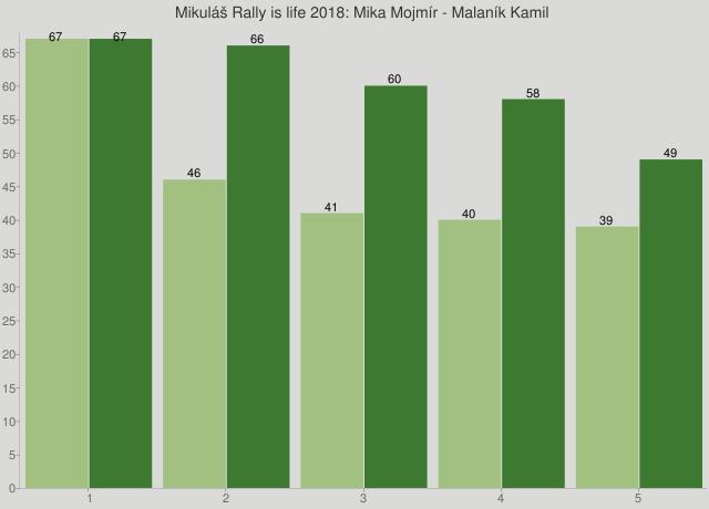 Mikuláš Rally is life 2018: Mika Mojmír - Malaník Kamil