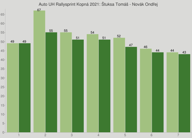 Auto UH Rallysprint Kopná 2021: Štuksa Tomáš - Novák Ondřej