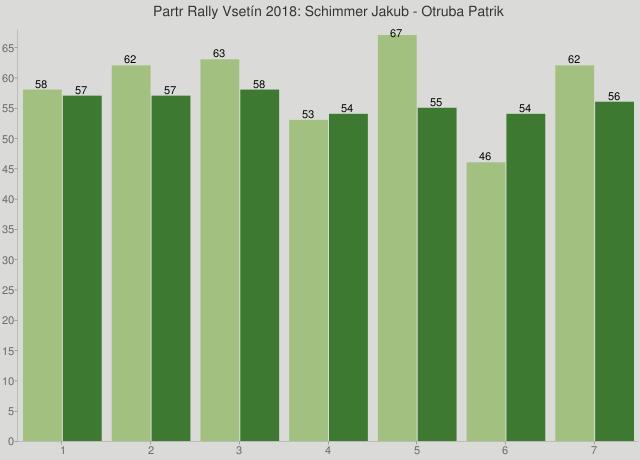 Partr Rally Vsetín 2018: Schimmer Jakub - Otruba Patrik