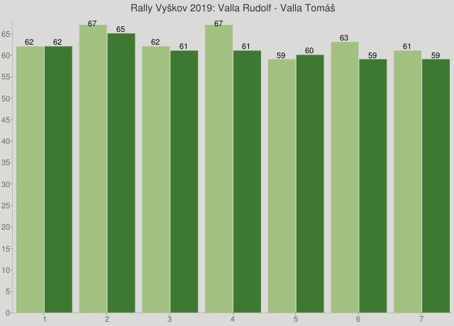 Rally Vyškov 2019: Valla Rudolf - Valla Tomáš