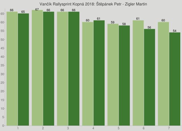 Vančík Rallysprint Kopná 2018: Štěpánek Petr - Zigler Martin