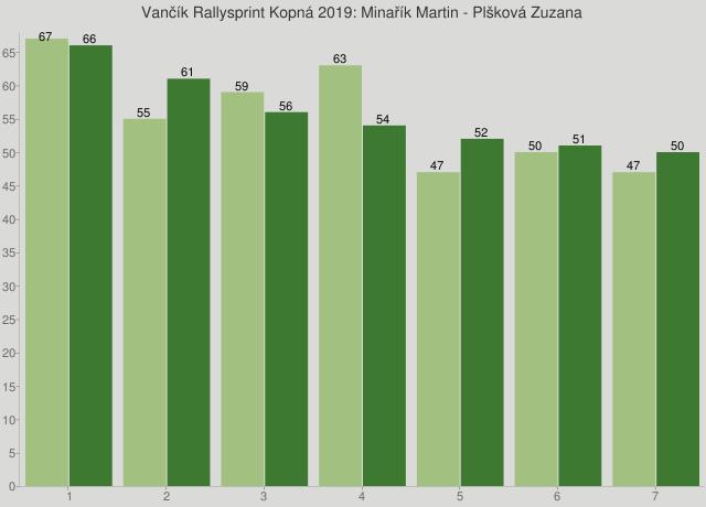 Vančík Rallysprint Kopná 2019: Minařík Martin - Plšková Zuzana