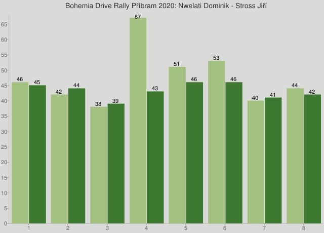 Bohemia Drive Rally Příbram 2020: Nwelati Dominik - Stross Jiří