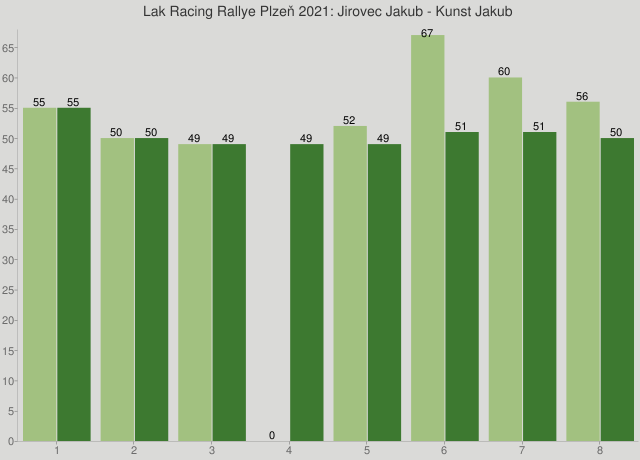 Lak Racing Rallye Plzeň 2021: Jirovec Jakub - Kunst Jakub