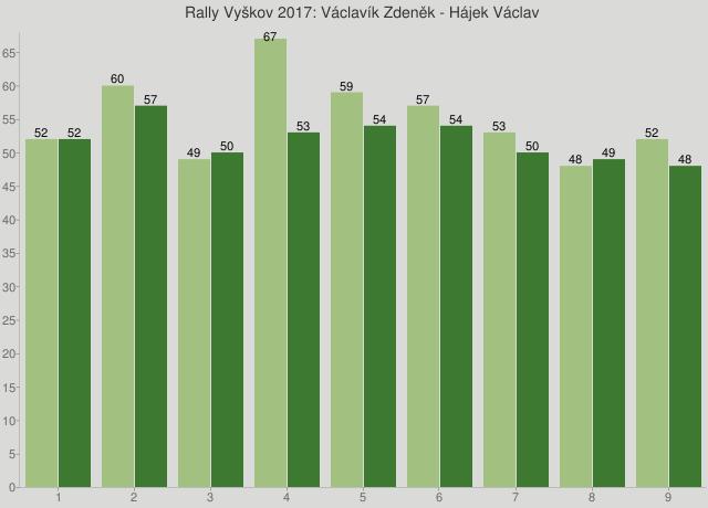 Rally Vyškov 2017: Václavík Zdeněk - Hájek Václav