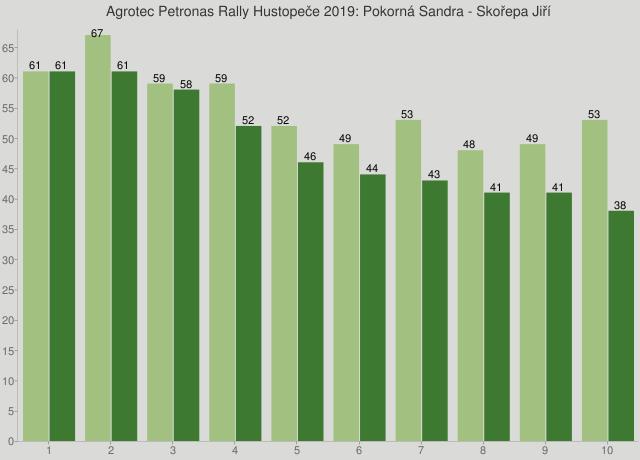 Agrotec Petronas Rally Hustopeče 2019: Pokorná Sandra - Skořepa Jiří