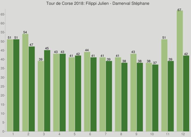Tour de Corse 2018: Filippi Julien - Damerval Stéphane