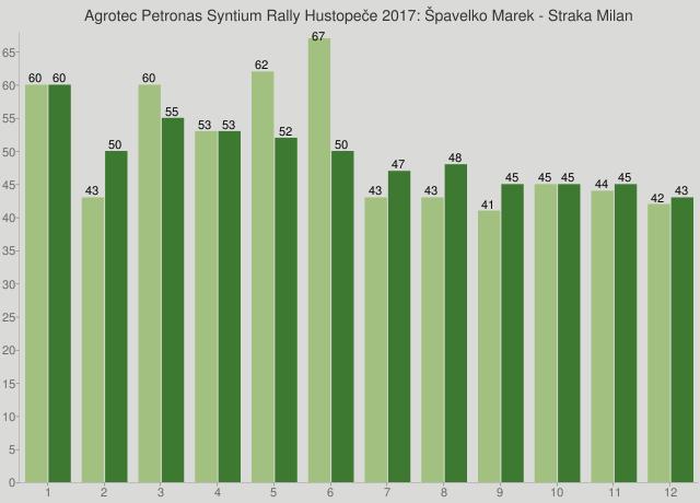 Agrotec Petronas Syntium Rally Hustopeče 2017: Špavelko Marek - Straka Milan