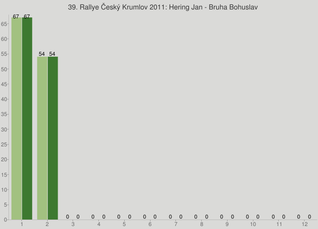 39. Rallye Český Krumlov 2011: Hering Jan - Bruha Bohuslav