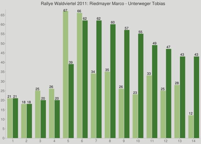 Rallye Waldviertel 2011: Riedmayer Marco - Unterweger Tobias