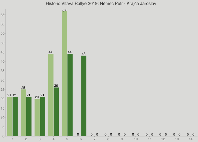 Historic Vltava Rallye 2019: Němec Petr - Krajča Jaroslav