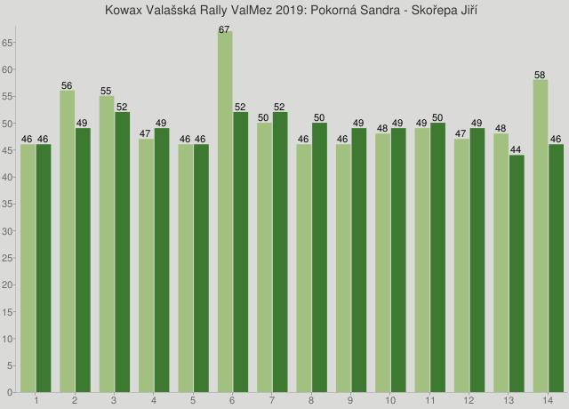 Kowax Valašská Rally ValMez 2019: Pokorná Sandra - Skořepa Jiří