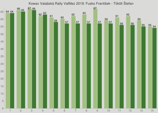 Kowax Valašská Rally ValMez 2019: Fusko František - Tököli Štefan