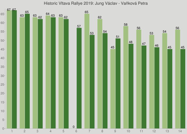 Historic Vltava Rallye 2019: Jung Václav - Vaňková Petra