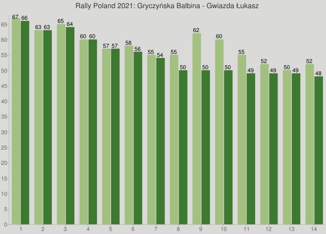Rally Poland 2021: Gryczyńska Balbina - Gwiazda Łukasz