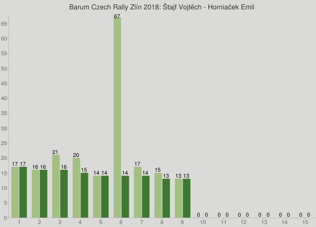 Barum Czech Rally Zlín 2018: Štajf Vojtěch - Horniaček Emil