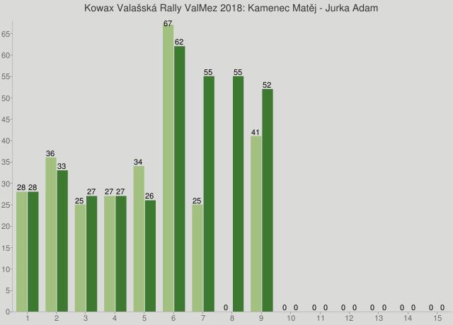 Kowax Valašská Rally ValMez 2018: Kamenec Matěj - Jurka Adam