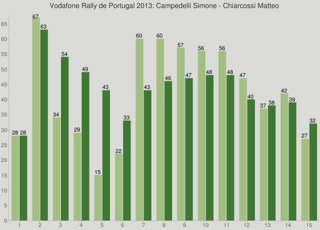 Vodafone Rally de Portugal 2013: Campedelli Simone - Chiarcossi Matteo