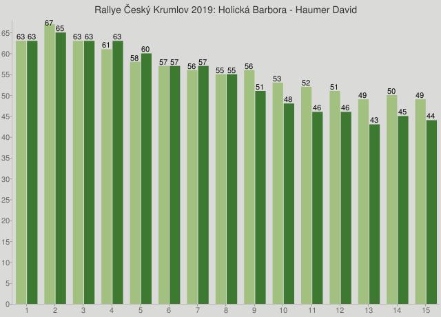 Rallye Český Krumlov 2019: Holická Barbora - Haumer David
