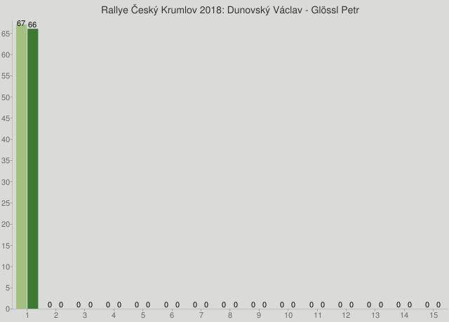 Rallye Český Krumlov 2018: Dunovský Václav - Glössl Petr